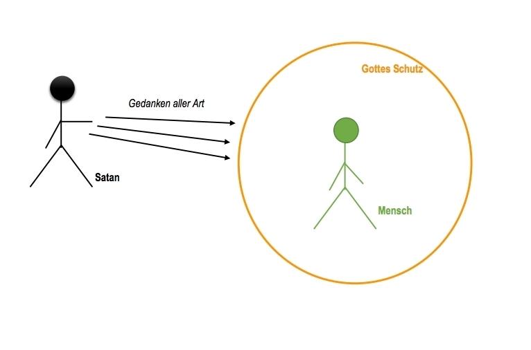 Der Geistliche Kampf Ii Die Absichten Satans Zurück Zum Wort